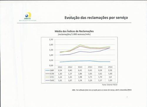 Aumentam as reclamações contra a TV paga na Anatel