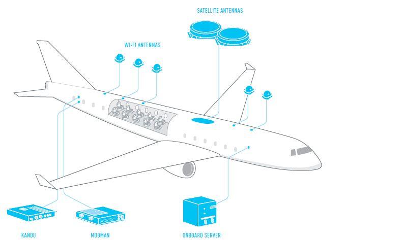 Gogo fornecerá internet para a frota da Gol