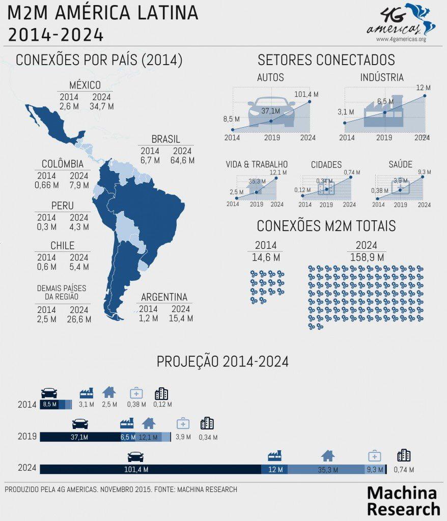 América Latina terá 158,9 milhões de conexões M2M em 2024