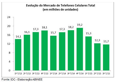 Vendas de celulares recuam 23% até setembro