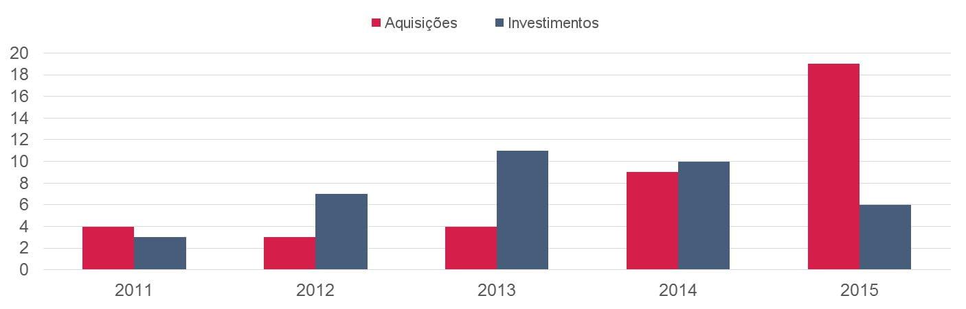 grafico-iot-aquisicoes-investimentos