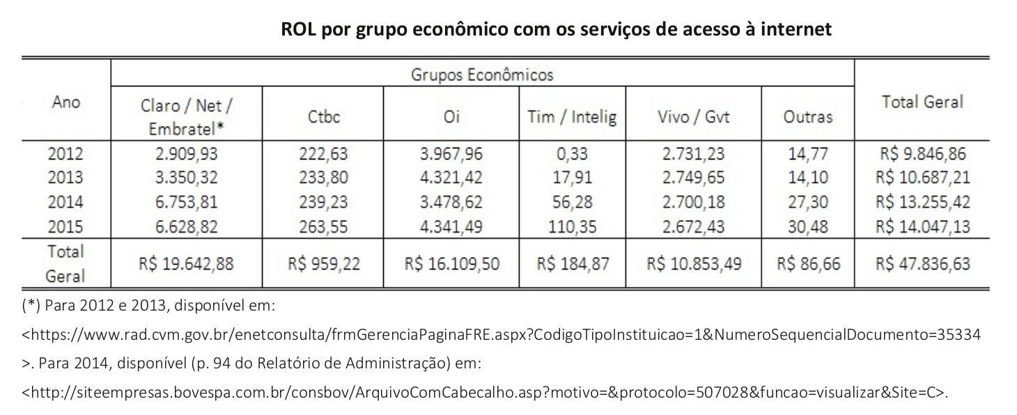 Portal-TeleSintese-Tabela-28-Rol-por-grupos-economicos-com-servicos-de-acesso-a-internet