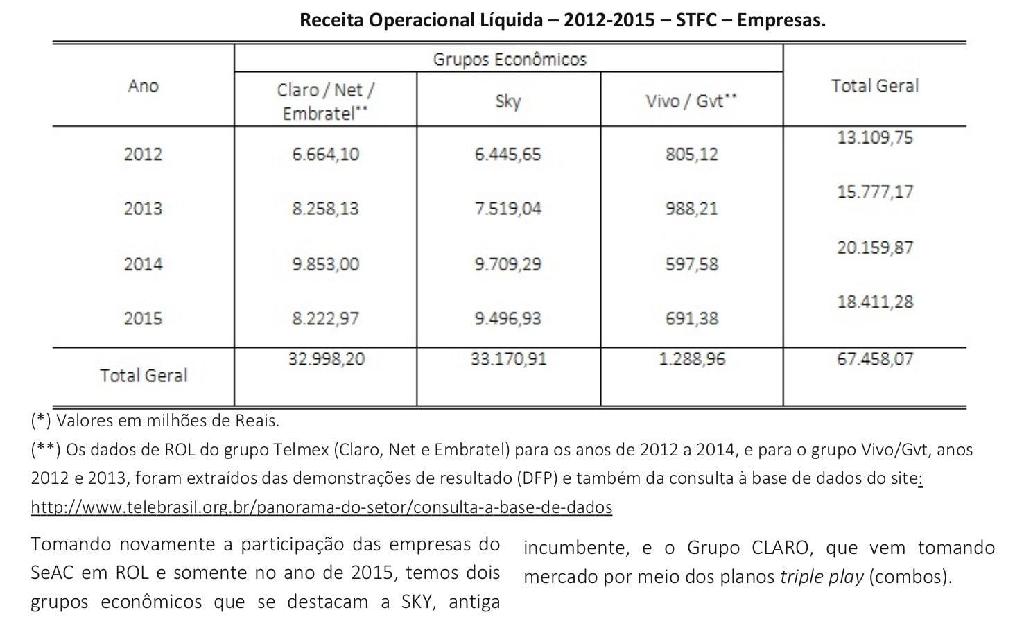 Portal-TeleSintese-Tabela-32-Receita-operacional-liquida