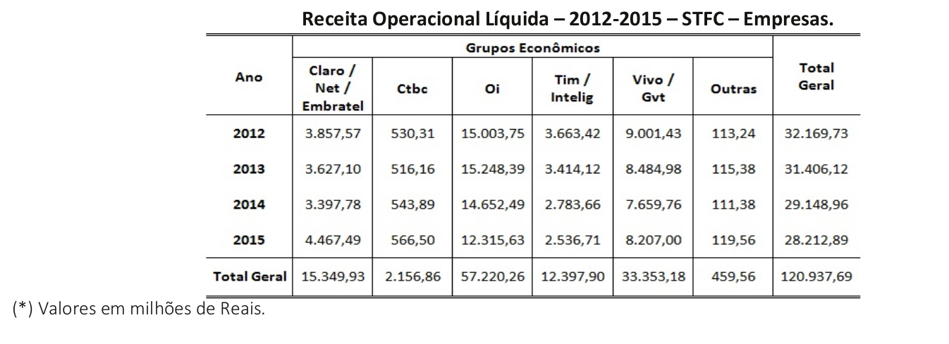 Portal-TeleSintese-Tabela-33-Receita-operacional-liquida